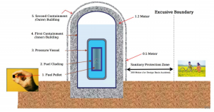 Five-layers-of-barriers-prevent-the-radiation-exposure-to-people-and-environment